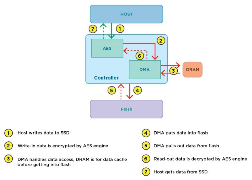 Transcend Information, Inc  - AES Encryption